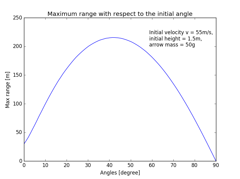 Maximum range with respect to the initial angle.png