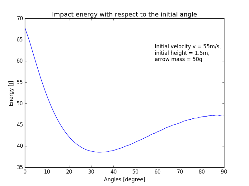 Impact energy with respect to the initial angle.png
