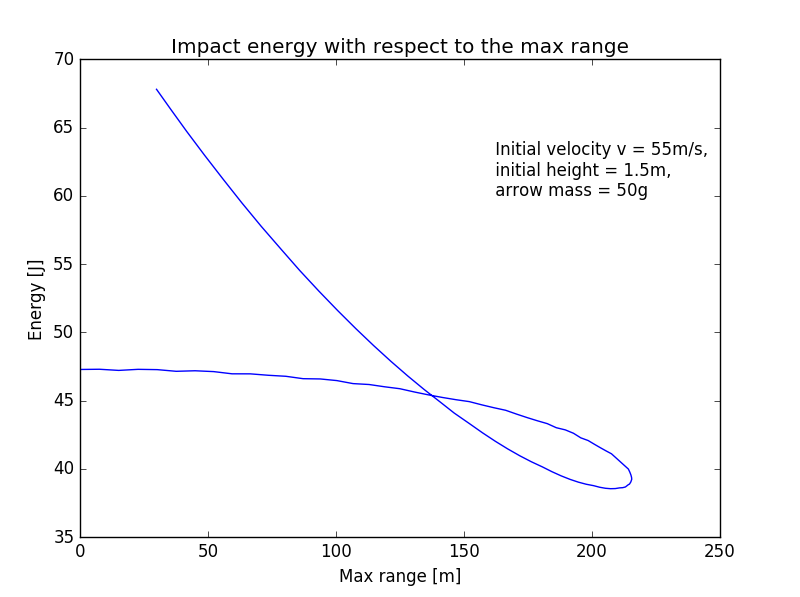 Impact energy with respect to the max range.png