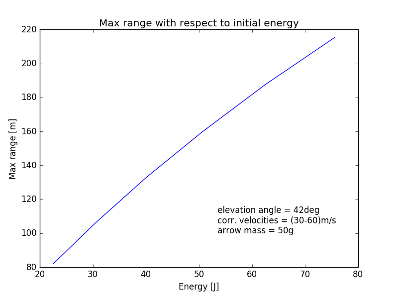 Max range with respect to initial energy.png